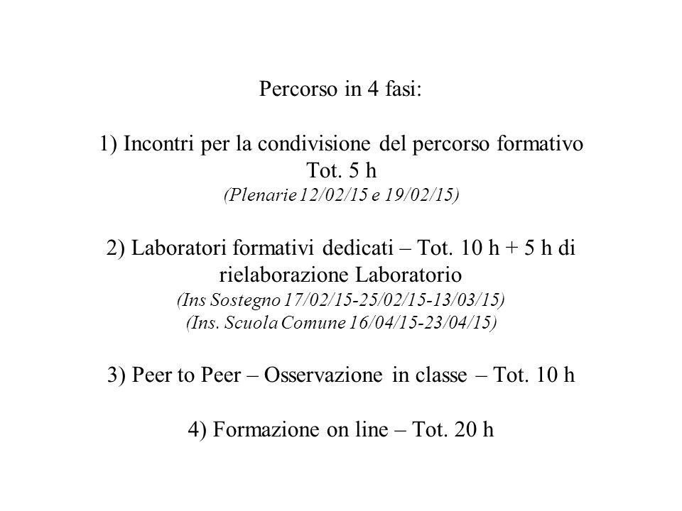 Percorso in 4 fasi: 1) Incontri per la condivisione del percorso formativo Tot. 5 h (Plenarie 12/02/15 e 19/02/15) 2) Laboratori formativi dedicati –