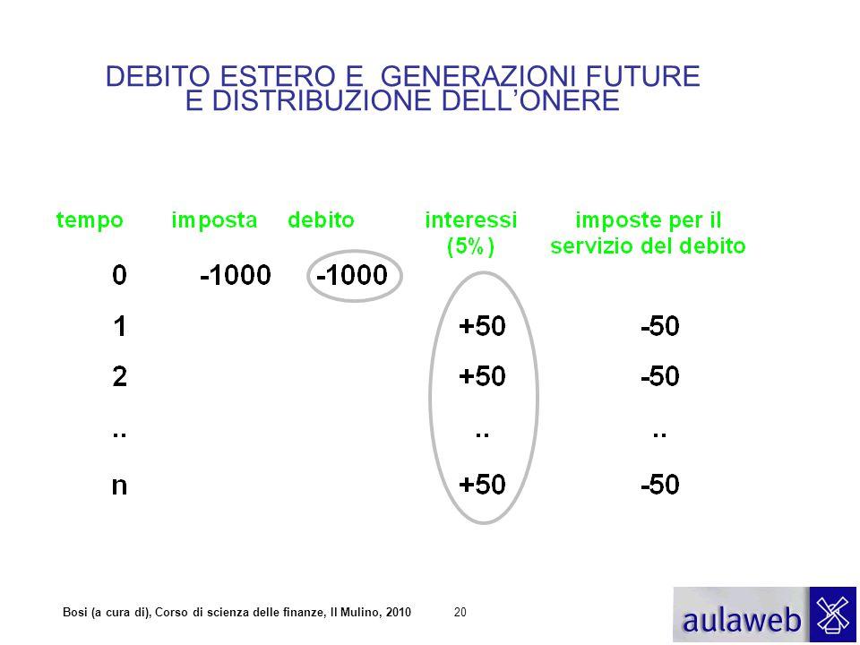Bosi (a cura di), Corso di scienza delle finanze, Il Mulino, 201020 DEBITO ESTERO E GENERAZIONI FUTURE E DISTRIBUZIONE DELL'ONERE