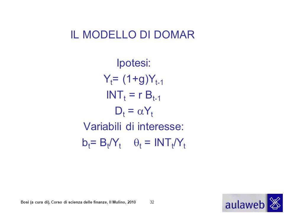 Bosi (a cura di), Corso di scienza delle finanze, Il Mulino, 201032 Ipotesi: Y t = (1+g)Y t-1 INT t = r B t-1 D t =  Y t Variabili di interesse: b t