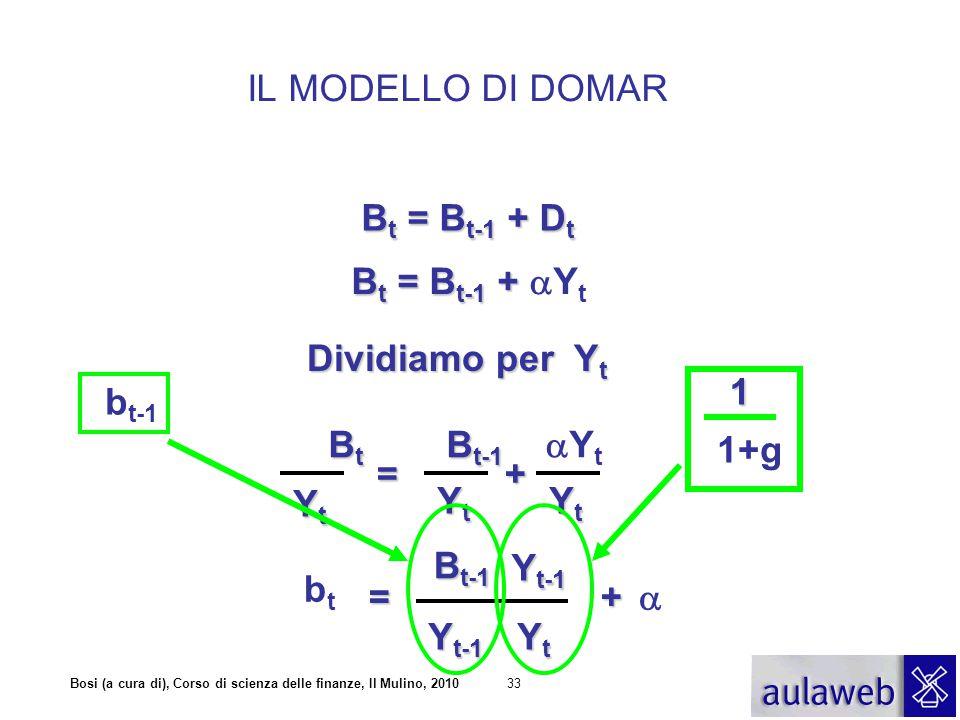 Bosi (a cura di), Corso di scienza delle finanze, Il Mulino, 201033 B t = B t-1 + D t B t = B t-1 + B t = B t-1 +  Y t Dividiamo per Y t B t B t-1 B