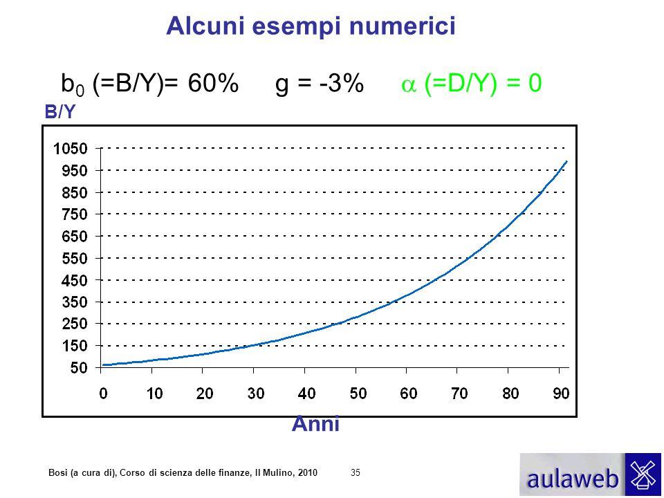 Bosi (a cura di), Corso di scienza delle finanze, Il Mulino, 201035 b 0 (=B/Y)= 60% g = -3%  (=D/Y) = 0 Alcuni esempi numerici B/Y Anni