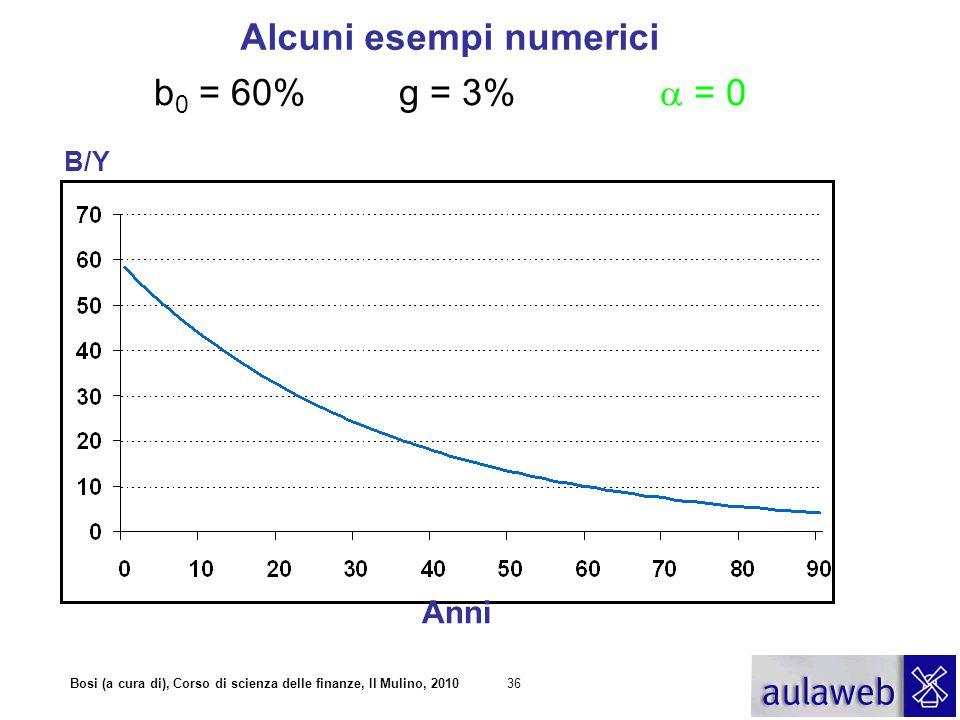 Bosi (a cura di), Corso di scienza delle finanze, Il Mulino, 201036 b 0 = 60% g = 3%  = 0 Alcuni esempi numerici Anni B/Y