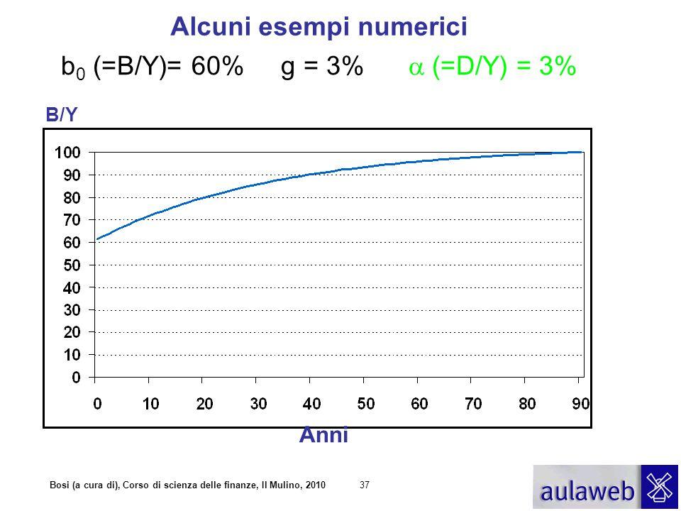 Bosi (a cura di), Corso di scienza delle finanze, Il Mulino, 201037 b 0 (=B/Y)= 60% g = 3%  (=D/Y) = 3% Alcuni esempi numerici Anni B/Y