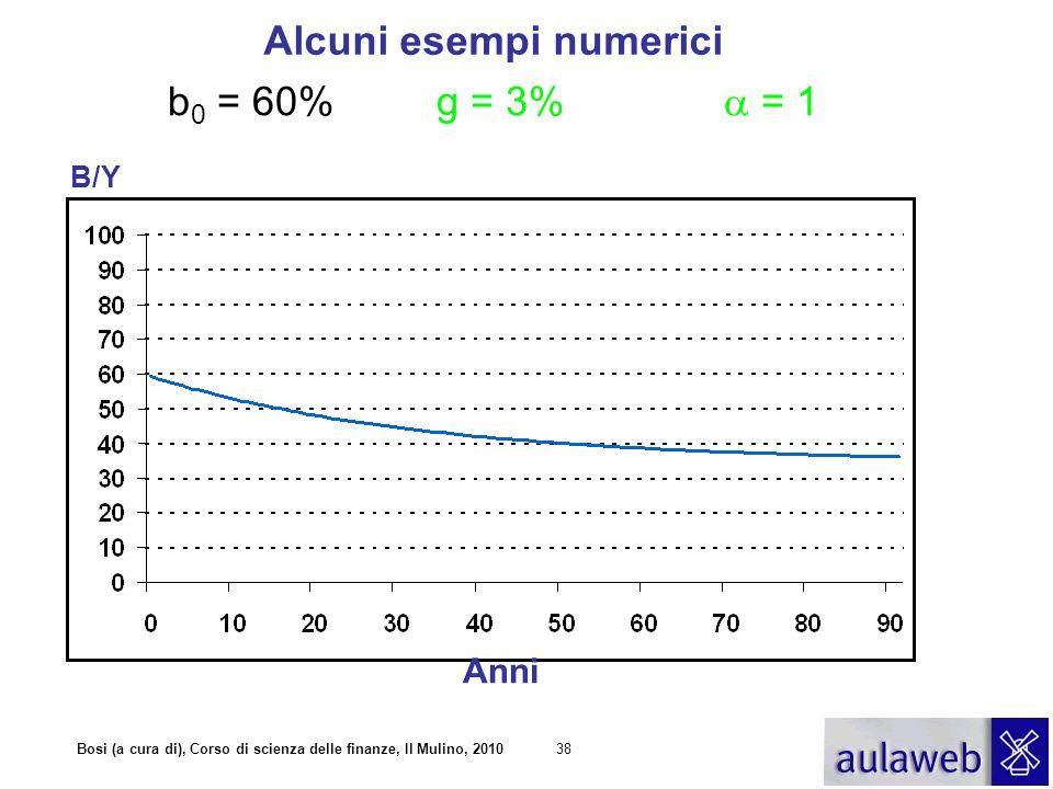 Bosi (a cura di), Corso di scienza delle finanze, Il Mulino, 201038 b 0 = 60% g = 3%  = 1 Alcuni esempi numerici Anni B/Y