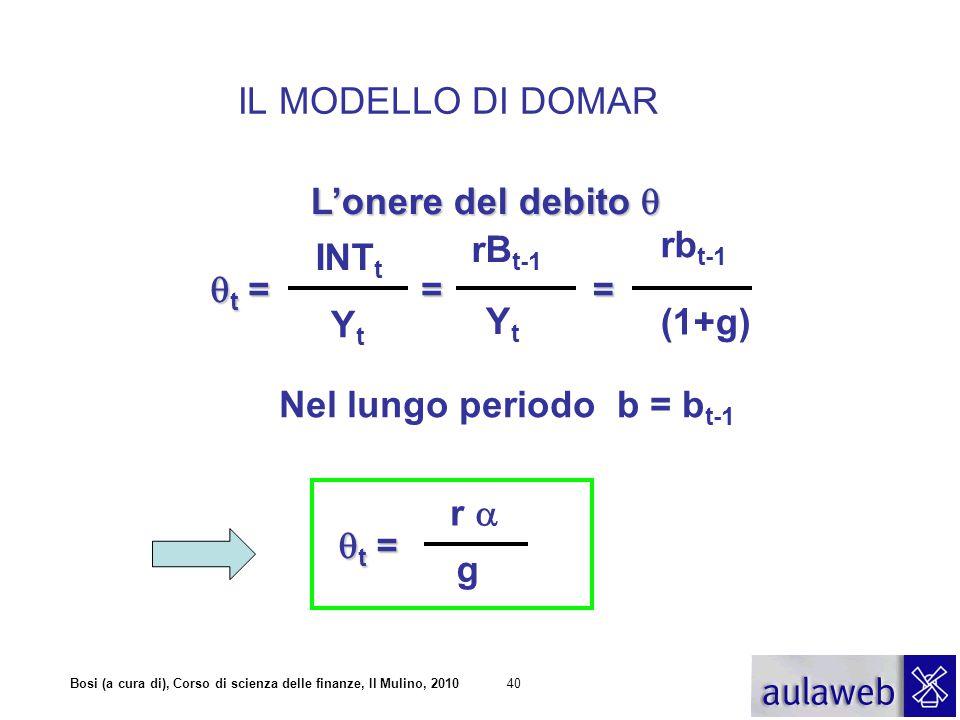 Bosi (a cura di), Corso di scienza delle finanze, Il Mulino, 201040 IL MODELLO DI DOMAR Nel lungo periodo b = b t-1 L'onere del debito  t =t =t =