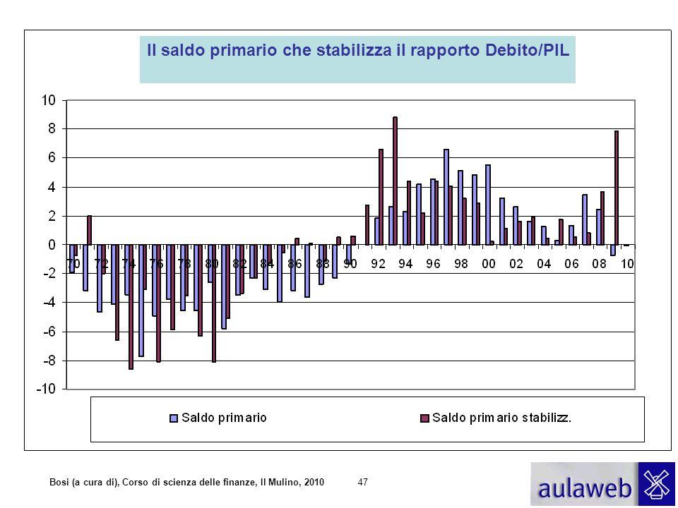 Bosi (a cura di), Corso di scienza delle finanze, Il Mulino, 201047 Il saldo primario che stabilizza il rapporto Debito/PIL