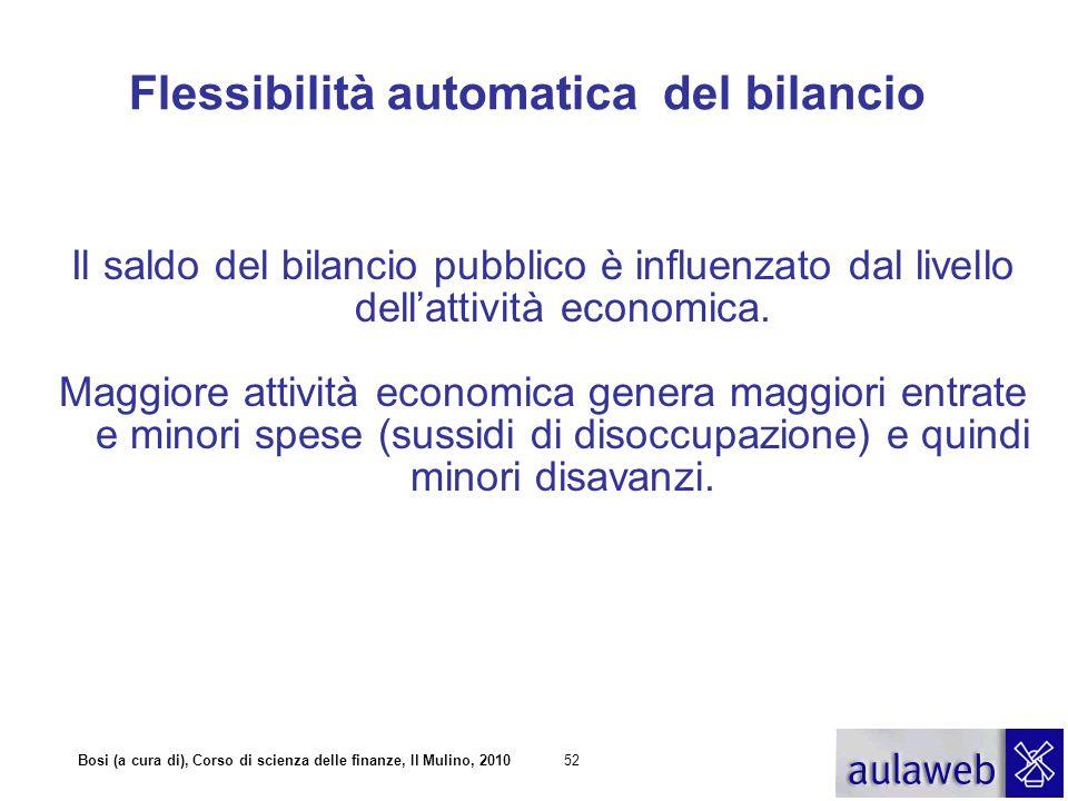 Bosi (a cura di), Corso di scienza delle finanze, Il Mulino, 201052 Il saldo del bilancio pubblico è influenzato dal livello dell'attività economica.