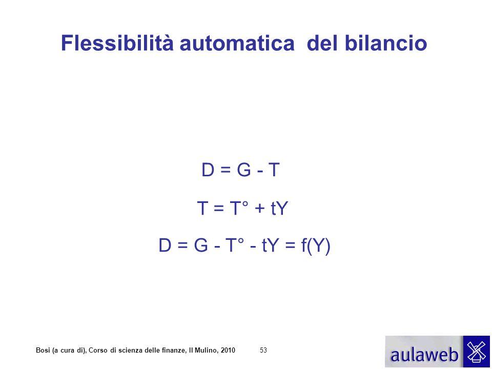 Bosi (a cura di), Corso di scienza delle finanze, Il Mulino, 201053 Flessibilità automatica del bilancio D = G - T T = T° + tY D = G - T° - tY = f(Y)