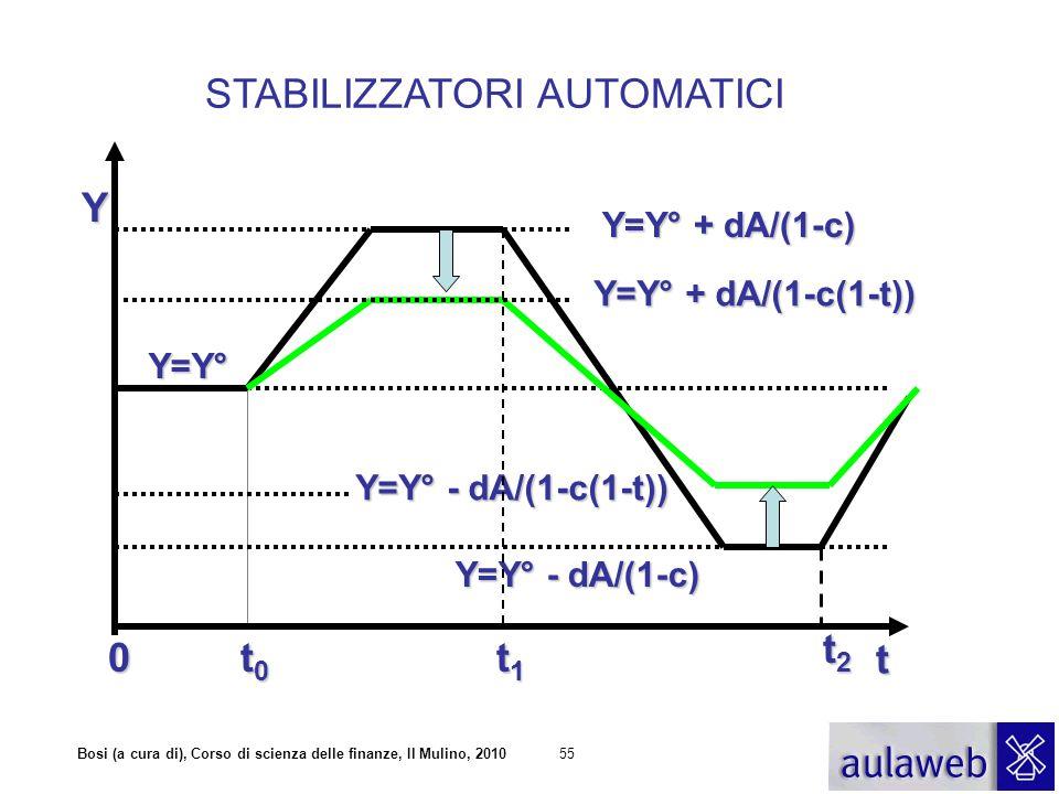 Bosi (a cura di), Corso di scienza delle finanze, Il Mulino, 201055 Y t STABILIZZATORI AUTOMATICI 0 t1t1t1t1 Y=Y° + dA/(1-c) Y=Y° - dA/(1-c) Y=Y° + dA