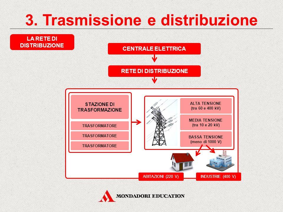 3. Trasmissione e distribuzione LA RETE DI TRASMISSIONE