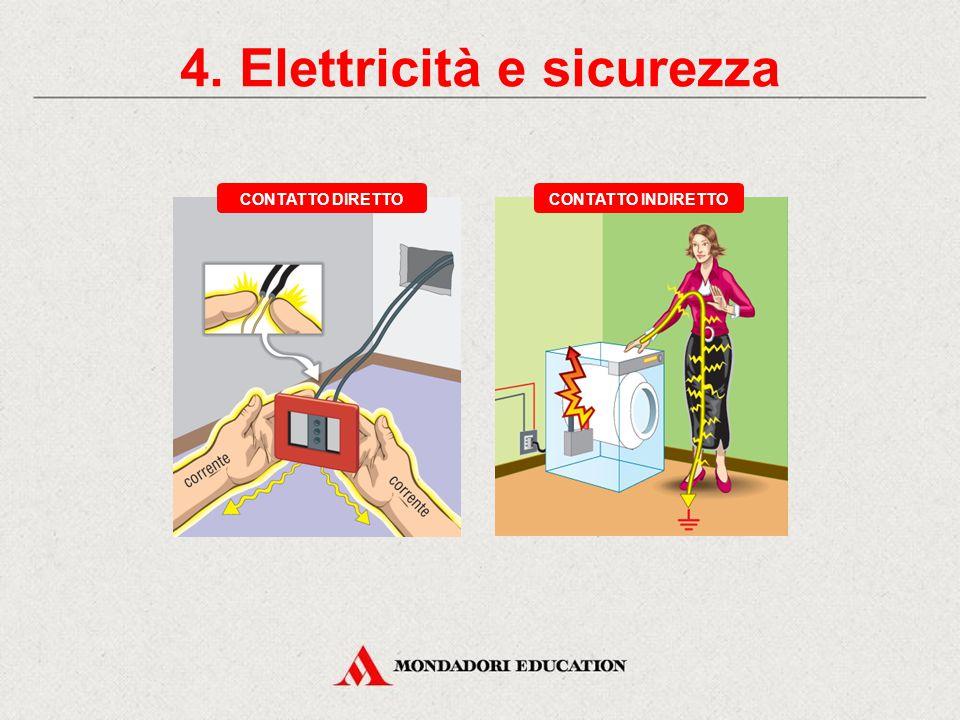 3. Trasmissione e distribuzione STAZIONE DI TRASFORMAZIONE TRASFORMATORE ALTA TENSIONE (tra 60 e 400 kV) MEDIA TENSIONE (tra 10 e 20 kV) BASSA TENSION