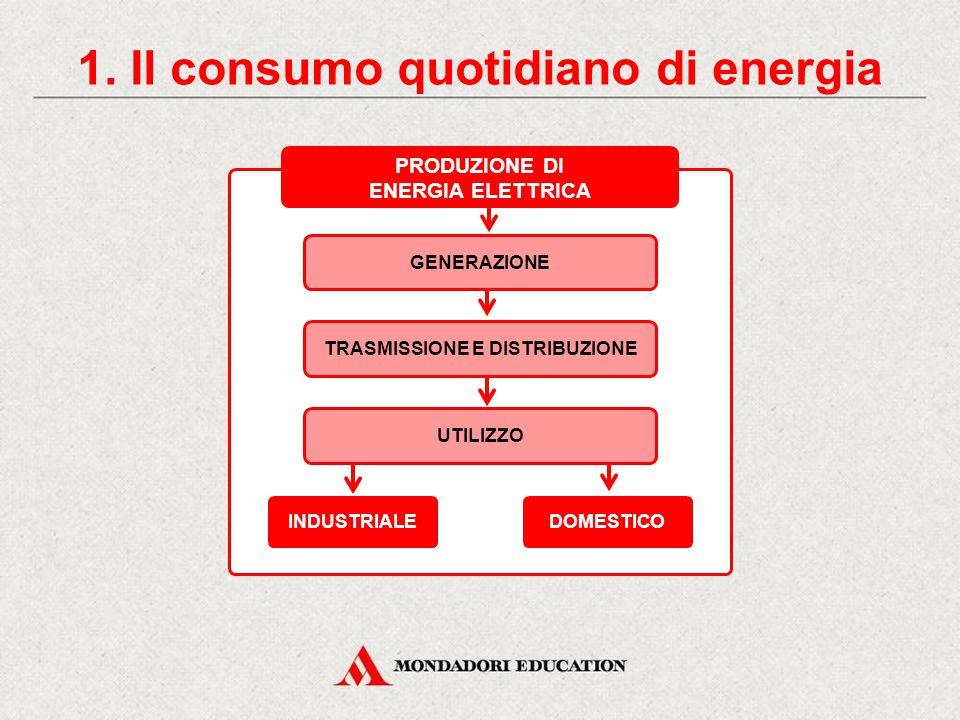 L'energia elettrica CONTENUTI 1.Il consumo quotidiano di energia La centrale idroelettrica 3.
