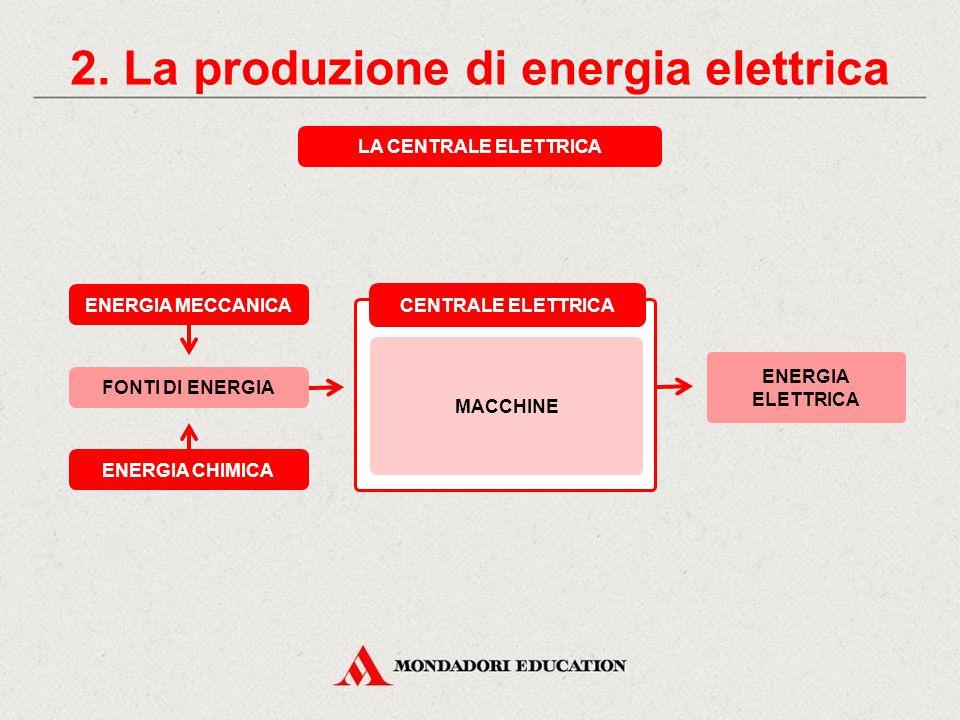 1. Il consumo quotidiano di energia INDUSTRIALEDOMESTICO GENERAZIONE TRASMISSIONE E DISTRIBUZIONE UTILIZZO PRODUZIONE DI ENERGIA ELETTRICA