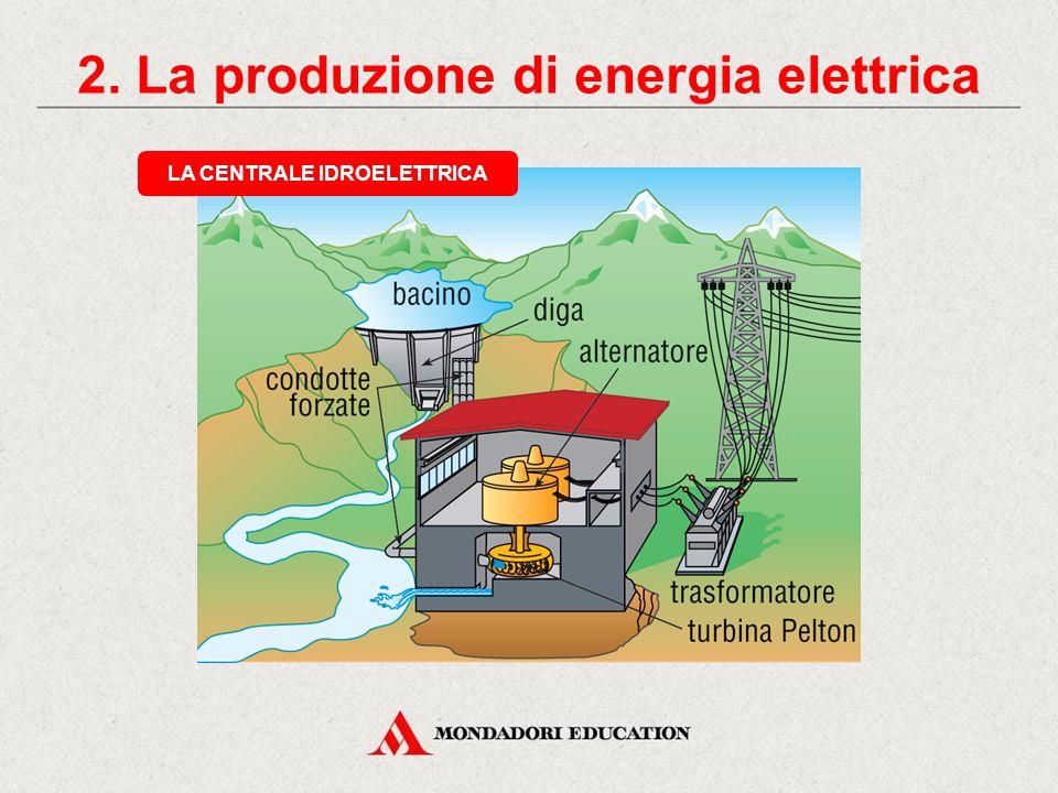 2. La produzione di energia elettrica ACQUA NELLA DIGA (ENERGIA MECCANICA POTENZIALE) CONDOTTE FORZATE (ENERGIA MECCANICA CINETICA) CENTRALE IDROELETT