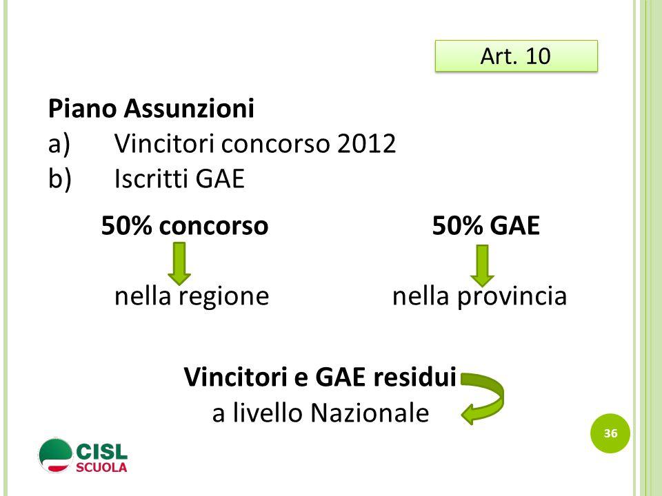 36 Art. 10 Piano Assunzioni a)Vincitori concorso 2012 b)Iscritti GAE 50% concorso 50% GAE nella regione nella provincia Vincitori e GAE residui a live