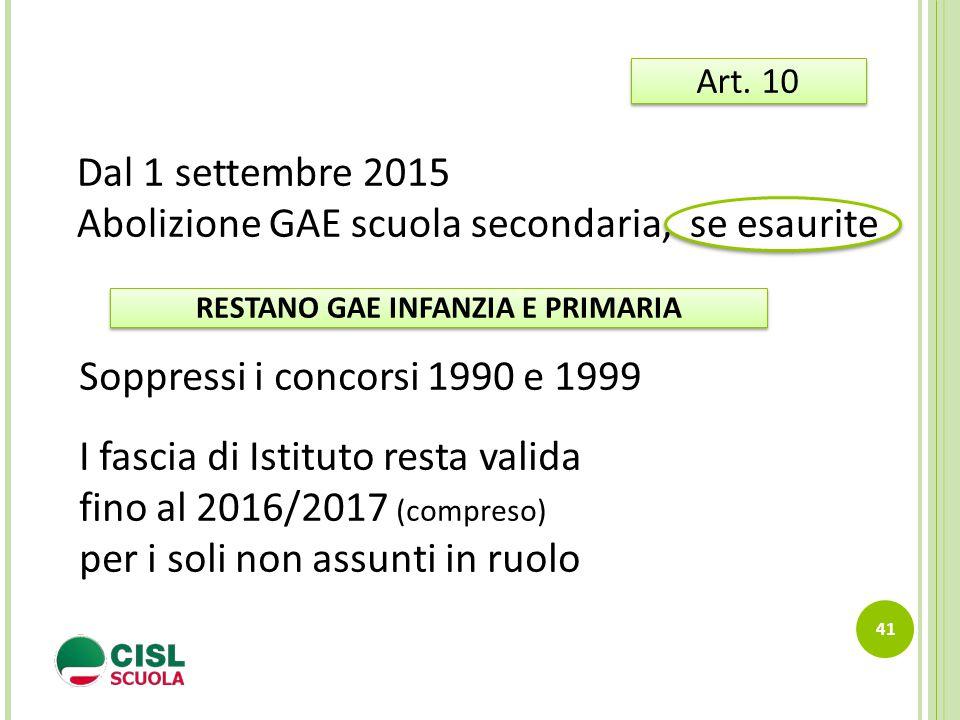 41 Art. 10 Dal 1 settembre 2015 Abolizione GAE scuola secondaria, se esaurite Soppressi i concorsi 1990 e 1999 I fascia di Istituto resta valida fino
