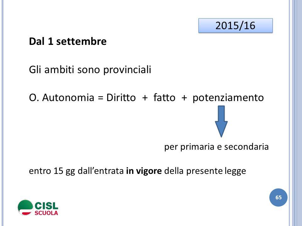 65 2015/16 Dal 1 settembre Gli ambiti sono provinciali O. Autonomia = Diritto + fatto + potenziamento per primaria e secondaria entro 15 gg dall'entra