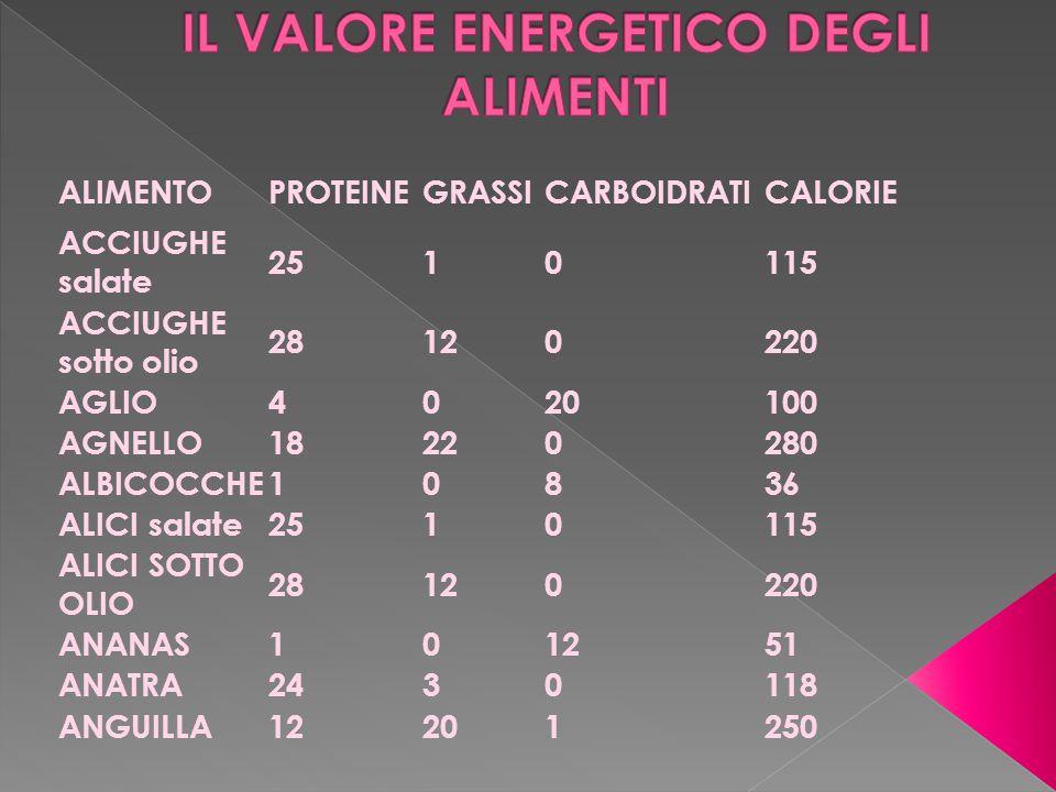 ALIMENTOPROTEINEGRASSICARBOIDRATICALORIE ACCIUGHE salate 2510115 ACCIUGHE sotto olio 28120220 AGLIO4020100 AGNELLO18220280 ALBICOCCHE10836 ALICI salat