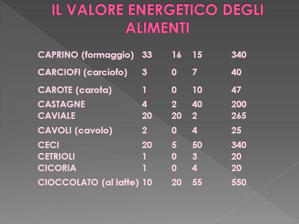 CAPRINO (formaggio)331615340 CARCIOFI (carciofo)30740 CAROTE (carota)101047 CASTAGNE4240200 CAVIALE20 2265 CAVOLI (cavolo)20425 CECI20550340 CETRIOLI10320 CICORIA10420 CIOCCOLATO (al latte)102055550