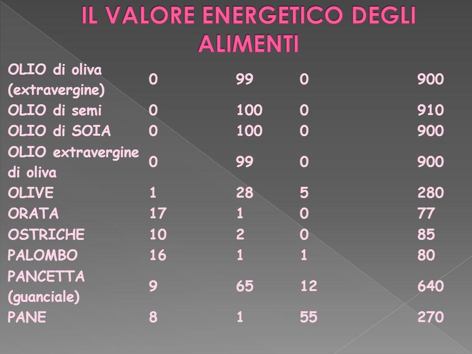 OLIO di oliva (extravergine) 0990900 OLIO di semi01000910 OLIO di SOIA01000900 OLIO extravergine di oliva 0990900 OLIVE1285280 ORATA171077 OSTRICHE102