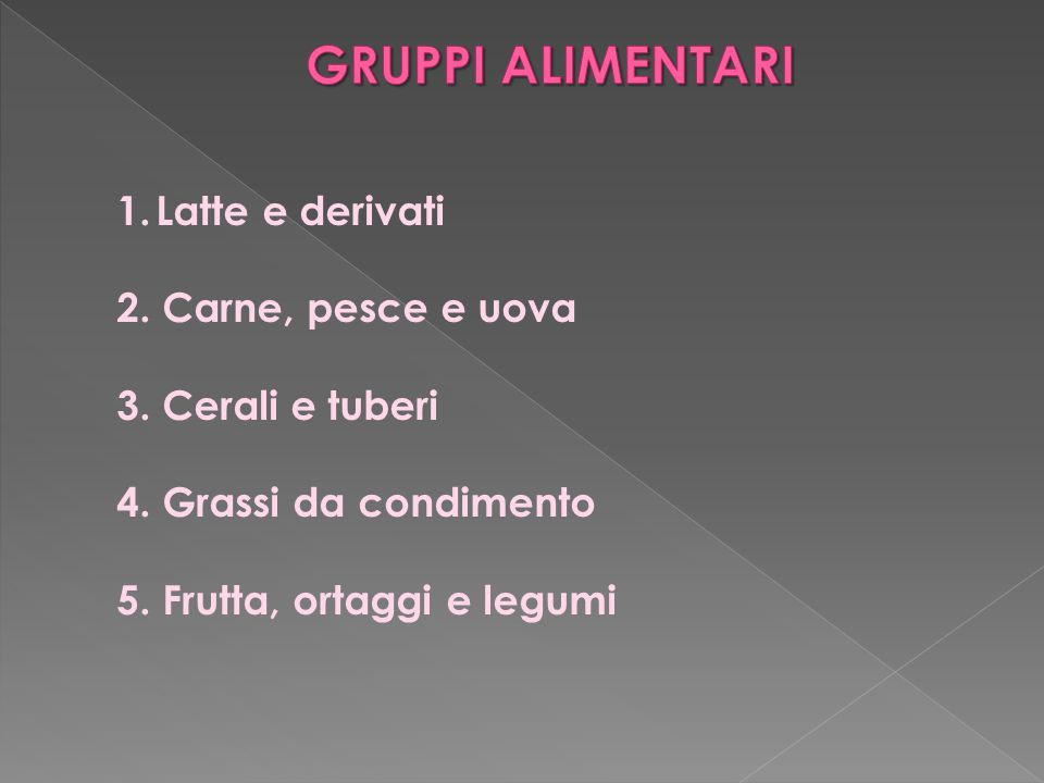 1.Latte e derivati 2. Carne, pesce e uova 3. Cerali e tuberi 4. Grassi da condimento 5. Frutta, ortaggi e legumi