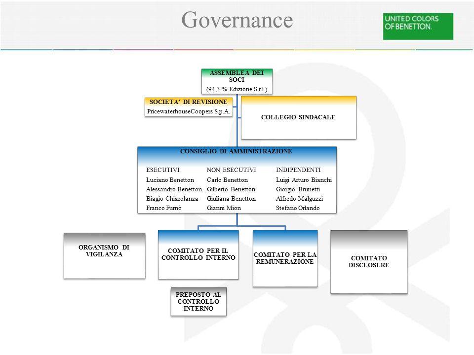 ASSEMBLEA DEI SOCI (94,3 % Edizione S.r.l.) CONSIGLIO DI AMMINISTRAZIONE ESECUTIVINON ESECUTIVIINDIPENDENTI Luciano BenettonCarlo BenettonLuigi Arturo