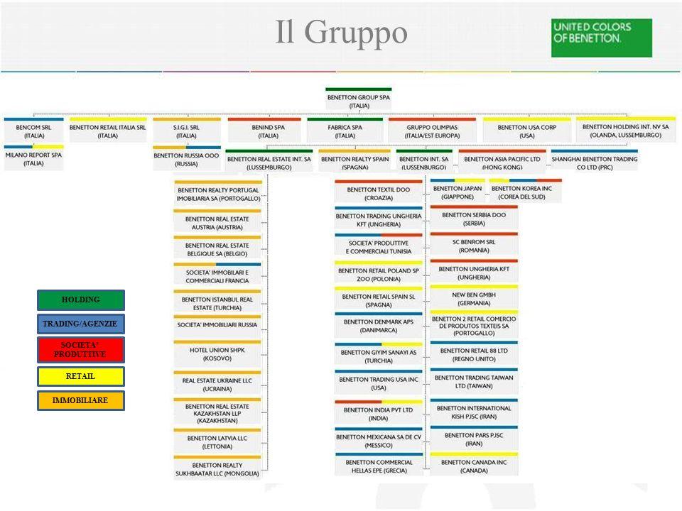 Il Gruppo HOLDING SOCIETA' PRODUTTIVE RETAIL TRADING/AGENZIE IMMOBILIARE