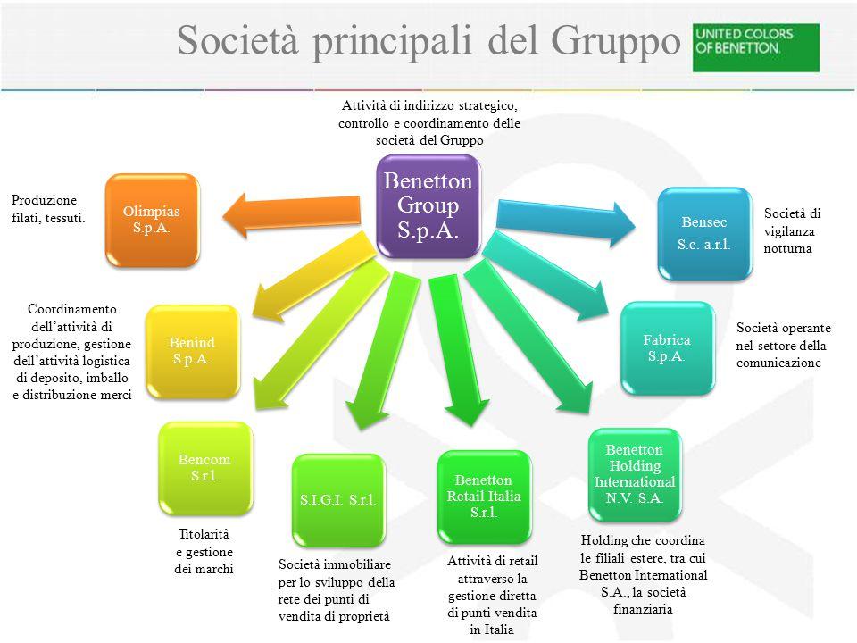 Benetton Group S.p.A.Bensec S.c. a.r.l. Fabrica S.p.A.