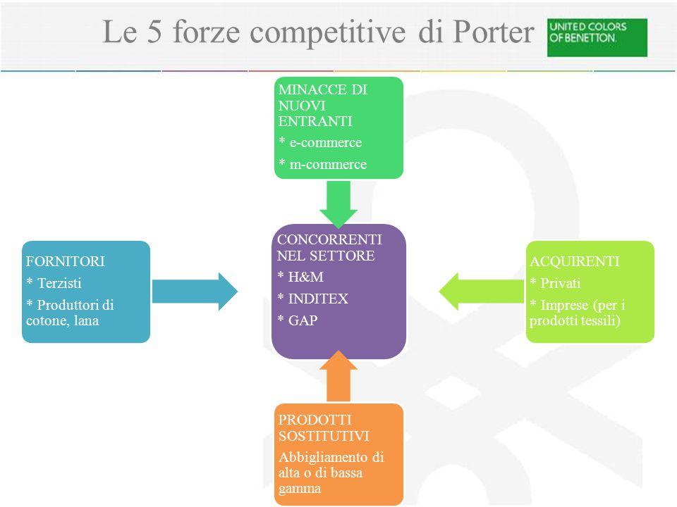 Le 5 forze competitive di Porter CONCORRENTI NEL SETTORE * H&M * INDITEX * GAP FORNITORI * Terzisti * Produttori di cotone, lana MINACCE DI NUOVI ENTR