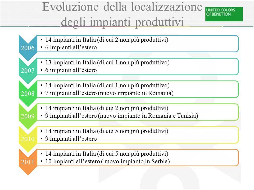 Evoluzione della localizzazione degli impianti produttivi 2006 14 impianti in Italia (di cui 2 non più produttivi) 6 impianti all'estero 2007 13 impianti in Italia (di cui 1 non più produttivo) 6 impianti all'estero 2008 14 impianti in Italia (di cui 1 non più produttivo) 7 impianti all'estero (nuovo impianto in Romania) 2009 14 impianti in Italia (di cui 2 non più produttivi) 9 impianti all'estero (nuovo impianto in Romania e Tunisia) 2010 14 impianti in Italia (di cui 5 non più produttivi) 9 impianti all'estero 2011 14 impianti in Italia (di cui 5 non più produttivi) 10 impianti all'estero (nuovo impianto in Serbia)