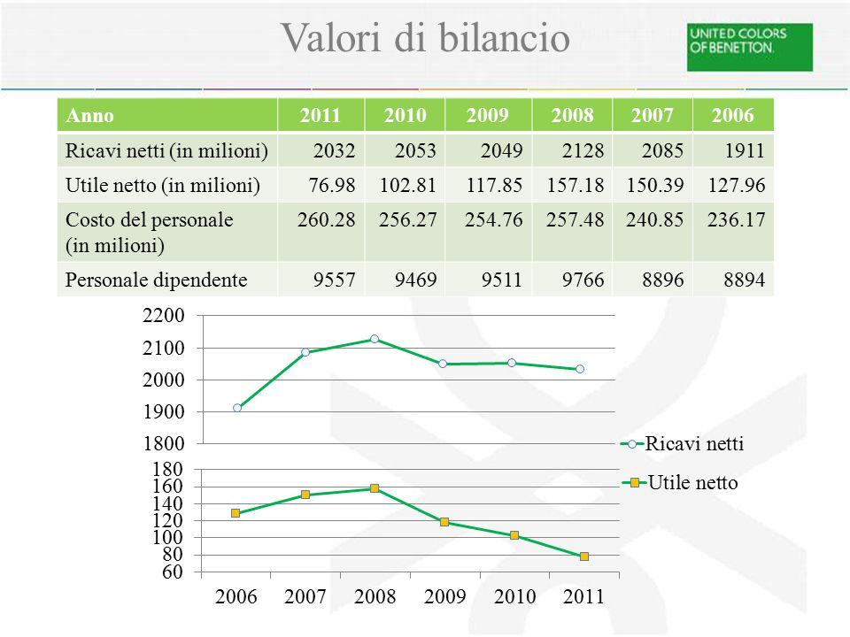 Valori di bilancio Anno201120102009200820072006 Ricavi netti (in milioni)203220532049212820851911 Utile netto (in milioni)76.98102.81117.85157.18150.3