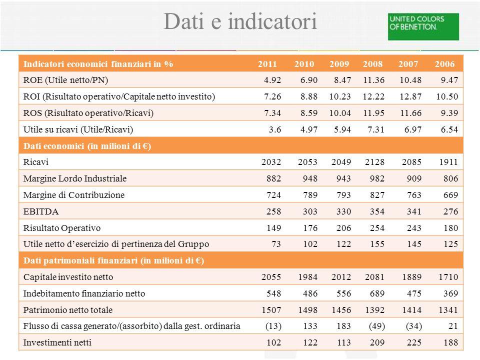 Dati e indicatori Indicatori economici finanziari in %201120102009200820072006 ROE (Utile netto/PN)4.926.908.4711.3610.489.47 ROI (Risultato operativo/Capitale netto investito)7.268.8810.2312.2212.8710.50 ROS (Risultato operativo/Ricavi)7.348.5910.0411.9511.669.39 Utile su ricavi (Utile/Ricavi)3.64.975.947.316.976.54 Dati economici (in milioni di €) Ricavi203220532049212820851911 Margine Lordo Industriale882948943982909806 Margine di Contribuzione724789793827763669 EBITDA258303330354341276 Risultato Operativo149176206254243180 Utile netto d'esercizio di pertinenza del Gruppo73102122155145125 Dati patrimoniali finanziari (in milioni di €) Capitale investito netto205519842012208118891710 Indebitamento finanziario netto548486556689475369 Patrimonio netto totale150714981456139214141341 Flusso di cassa generato/(assorbito) dalla gest.