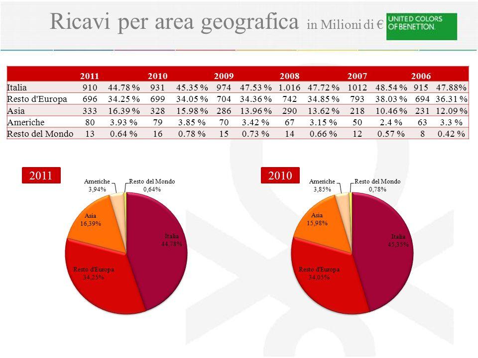 Ricavi per area geografica in Milioni di € 201120102009200820072006 Italia91044.78 %93145.35 %97447.53 %1.01647.72 %101248.54 %91547.88% Resto d'Europ