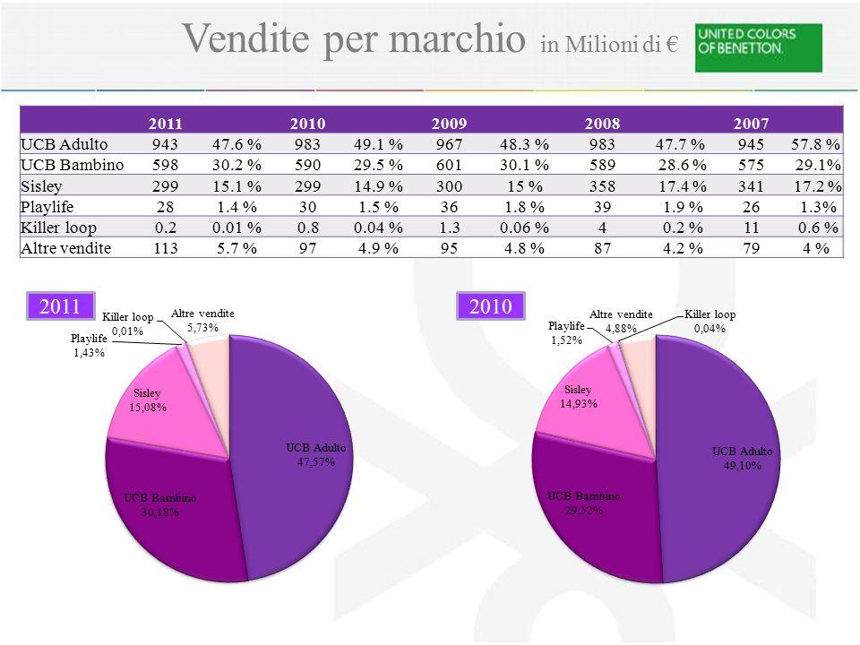 Vendite per marchio in Milioni di € 20112010200920082007 UCB Adulto94347.6 %98349.1 %96748.3 %98347.7 %94557.8 % UCB Bambino59830.2 %59029.5 %60130.1 %589 28.6 %575 29.1% Sisley29915.1 %29914.9 %30015 %358 17.4 %341 17.2 % Playlife281.4 %301.5 %361.8 %39 1.9 %26 1.3% Killer loop0.20.01 %0.80.04 %1.30.06 %4 0.2 %11 0.6 % Altre vendite1135.7 %974.9 %954.8 %87 4.2 %794 % 20102011