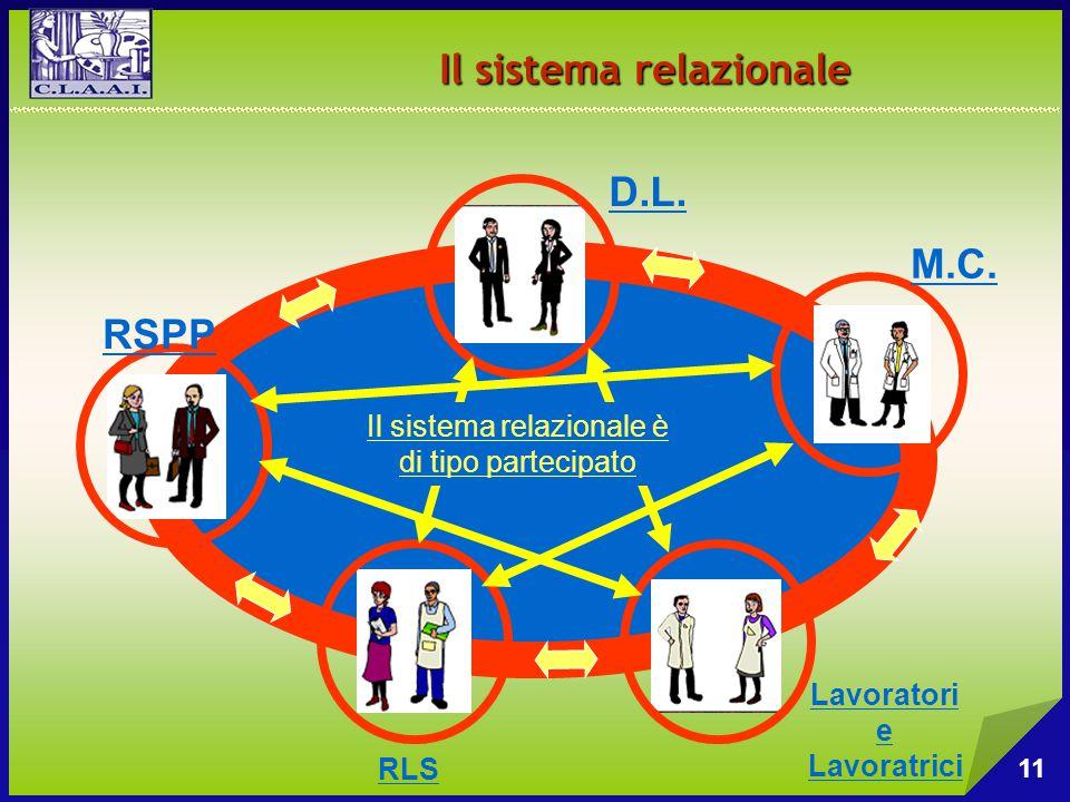 Il sistema relazionale Il sistema relazionale è di tipo partecipato D.L. RSPP RLS Lavoratori e Lavoratrici M.C. 11