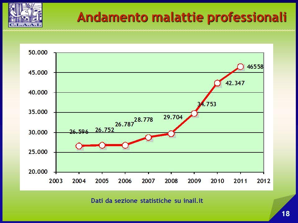 Andamento malattie professionali Dati da sezione statistiche su inail.it 18