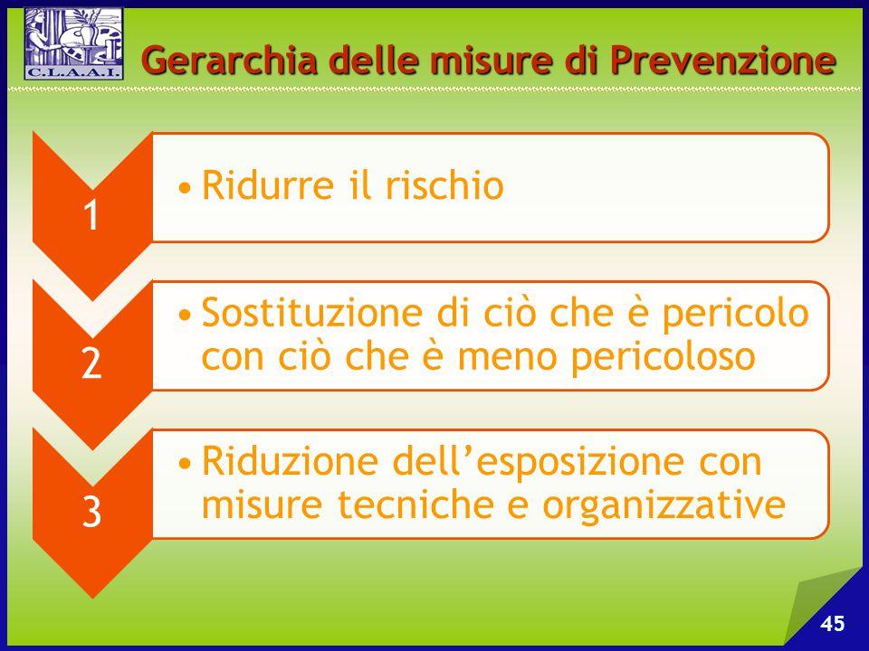 45 Gerarchia delle misure di Prevenzione 1 Ridurre il rischio 2 Sostituzione di ciò che è pericolo con ciò che è meno pericoloso 3 Riduzione dell'espo