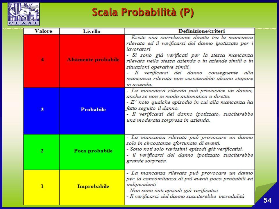 Scala Probabilità (P) 54