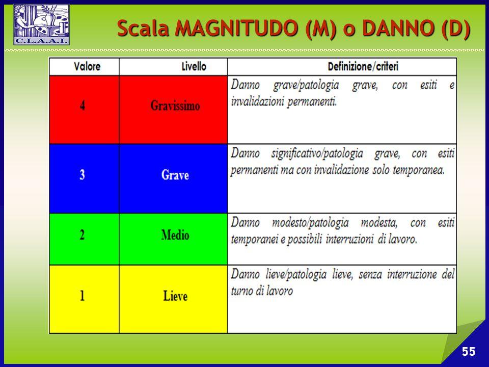 Scala MAGNITUDO (M) o DANNO (D) 55