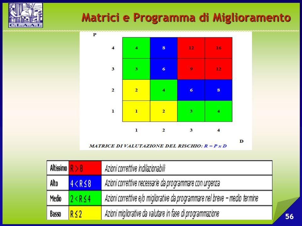 Matrici e Programma di Miglioramento 56