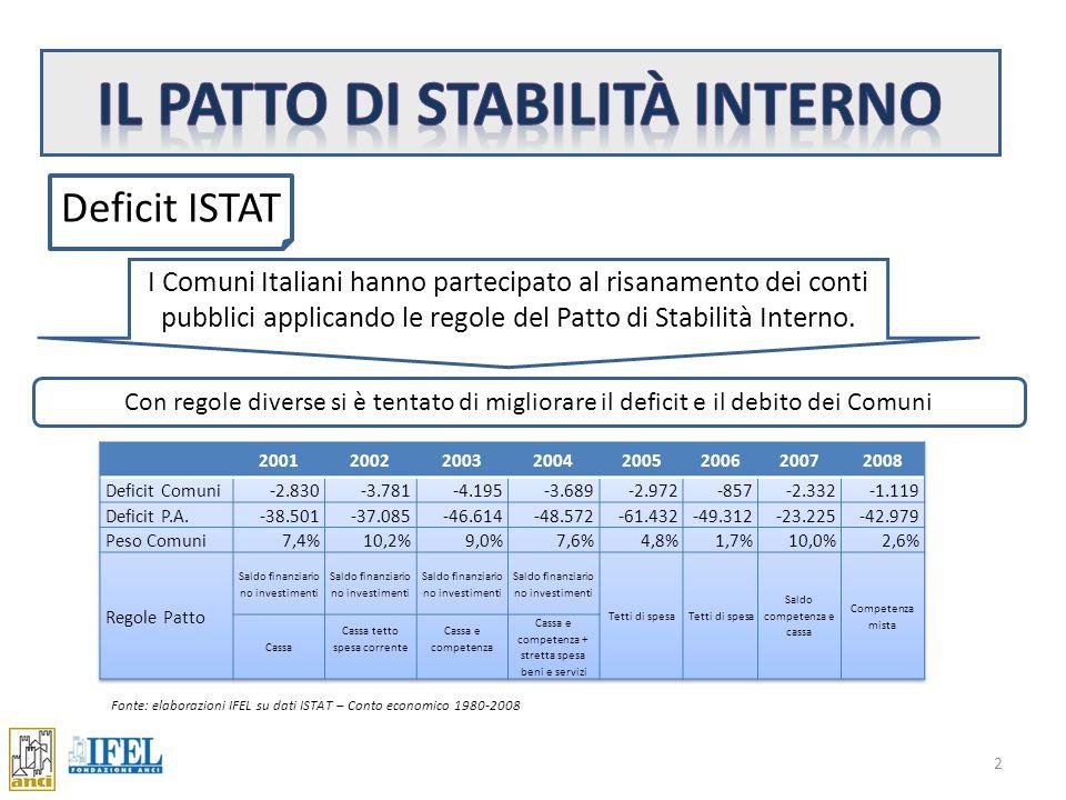 I Comuni Italiani hanno partecipato al risanamento dei conti pubblici applicando le regole del Patto di Stabilità Interno.