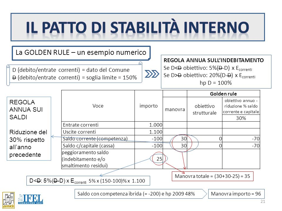 Confronto Golden Rule - Finanziaria 20 Una ipotesi alternativa: la GOLDEN RULE