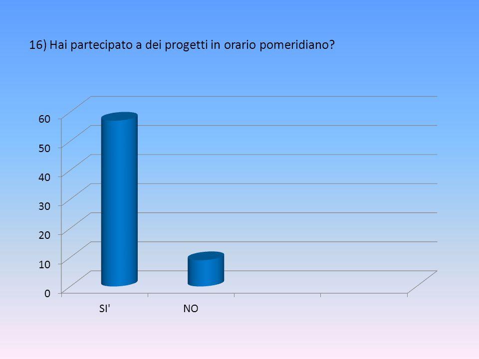 16) Hai partecipato a dei progetti in orario pomeridiano?