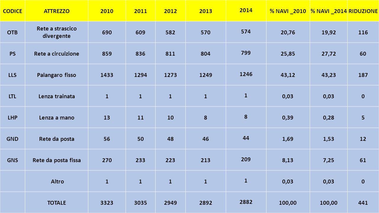 CODICEATTREZZO2010201120122013 2014 % NAVI _2010% NAVI _2014RIDUZIONE OTB Rete a strascico divergente 690609582570 574 20,7619,92116 PSRete a circuizi