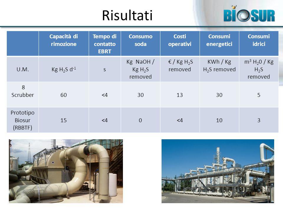 Risultati Capacità di rimozione Tempo di contatto EBRT Consumo soda Costi operativi Consumi energetici Consumi idrici U.M.Kg H 2 S d -1 s Kg NaOH / Kg H 2 S removed € / Kg H 2 S removed KWh / Kg H 2 S removed m 3 H 2 0 / Kg H 2 S removed 8 Scrubber60<43013305 Prototipo Biosur (RBBTF) 15<40 103