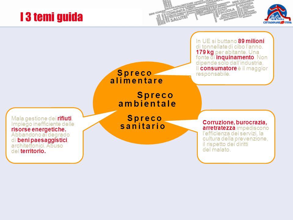 I 3 temi guida Spreco alimentare Spreco ambientale Spreco sanitario Corruzione, burocrazia, arretratezza impediscono l'efficienza dei servizi, la cultura della prevenzione, il rispetto dei diritti del malato.