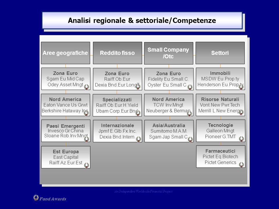 Analisi regionale & settoriale/Competenze Reddito fisso Zona Euro Raiff.Ob.Eur Dexia Bnd.Eur.LongT. Specializzati Raiff.Ob.Eur.H.Yield Ubam Corp.Eur.B