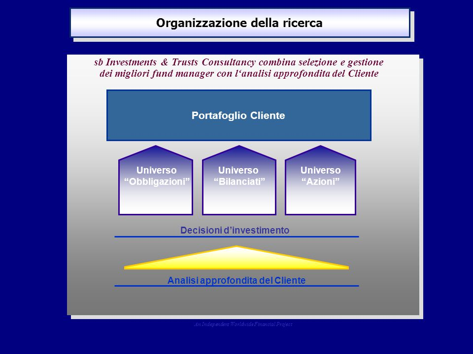 Organizzazione della ricerca Portafoglio Cliente Universo Obbligazioni Universo Bilanciati Universo Azioni sb Investments & Trusts Consultancy combina selezione e gestione dei migliori fund manager con l'analisi approfondita del Cliente An Independent Worldwide Financial Project Analisi approfondita del Cliente Decisioni d'investimento