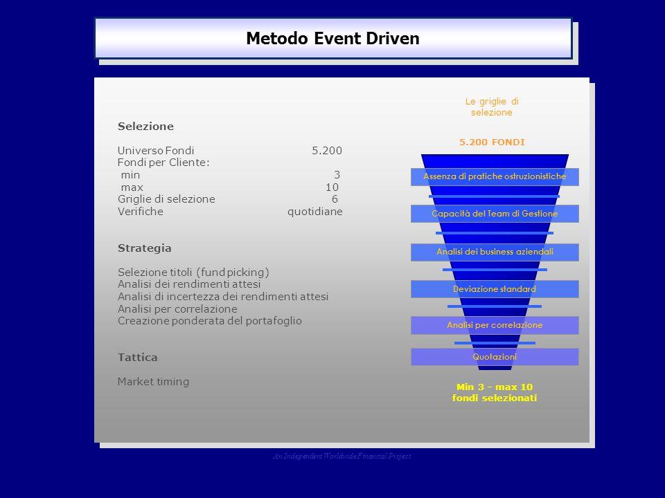 Metodo Event Driven An Independent Worldwide Financial Project Selezione Universo Fondi 5.200 Fondi per Cliente: min 3 max 10 Griglie di selezione 6 V