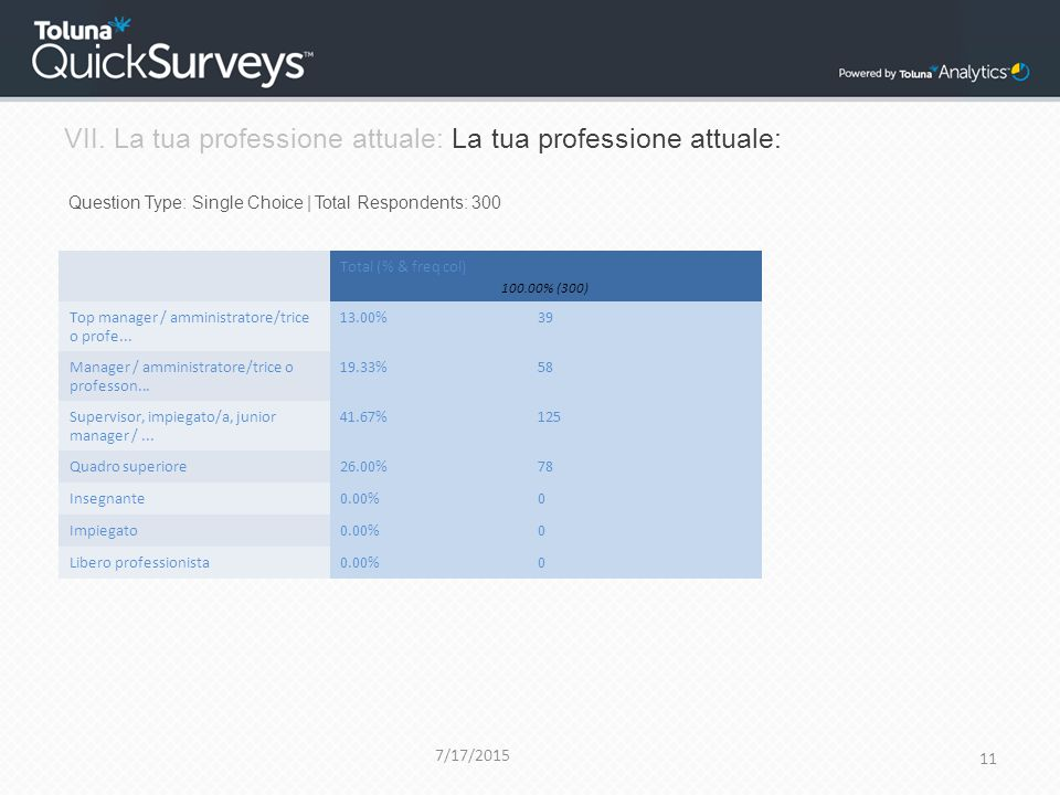 VII. La tua professione attuale: La tua professione attuale: Question Type: Single Choice | Total Respondents: 300 7/17/2015 11 Total (% & freq col) 1